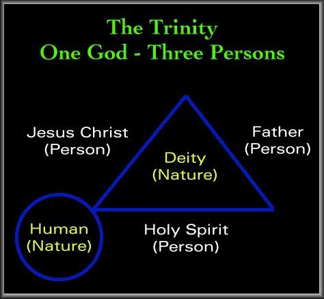 Understanding The Doctrine Of The Trinity Douglas Beaumont