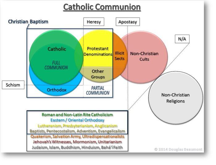 RCcommunion