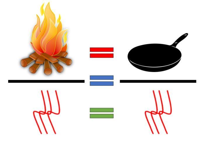 Pan Fire heat Analogy