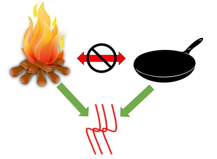 Pan Fire Heat relations